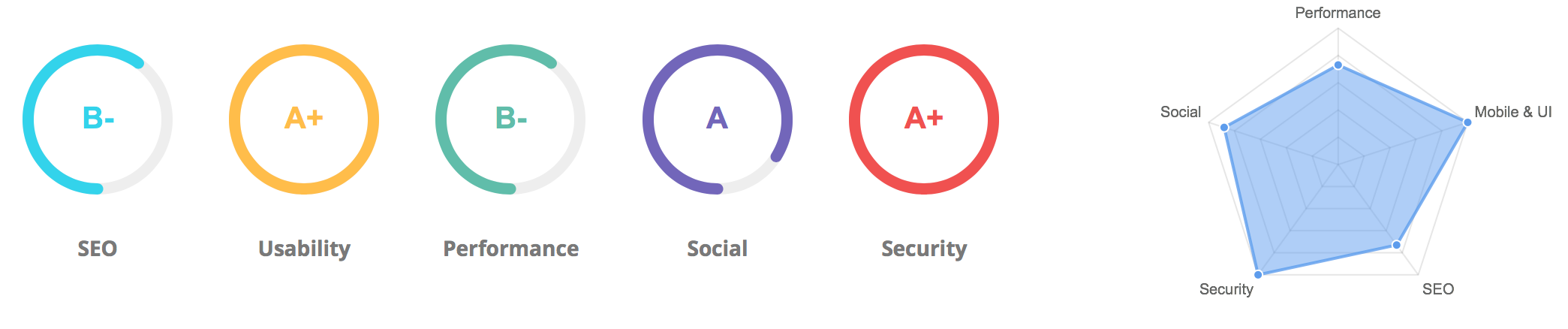 Website Audits Focus on SEO, Usability, Performance, Social Profiles and Security